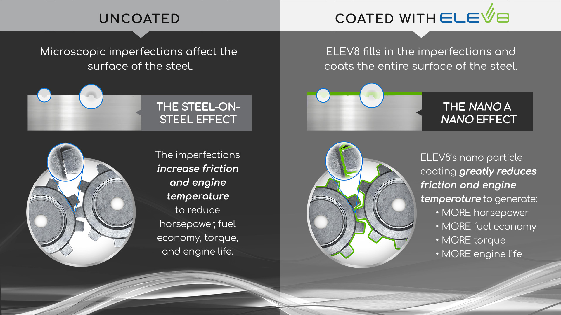 Uncoated vs Coated with ELEV8